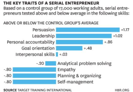 The Key Traits of a Serial Entrepreneur