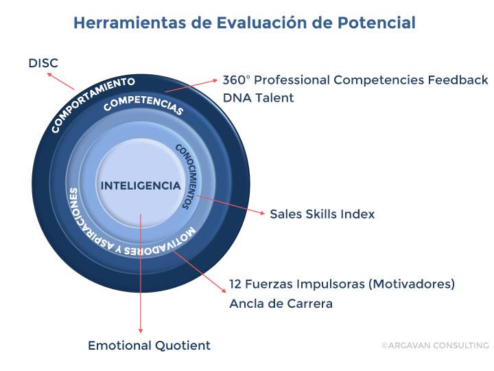 evaluacion_potencial
