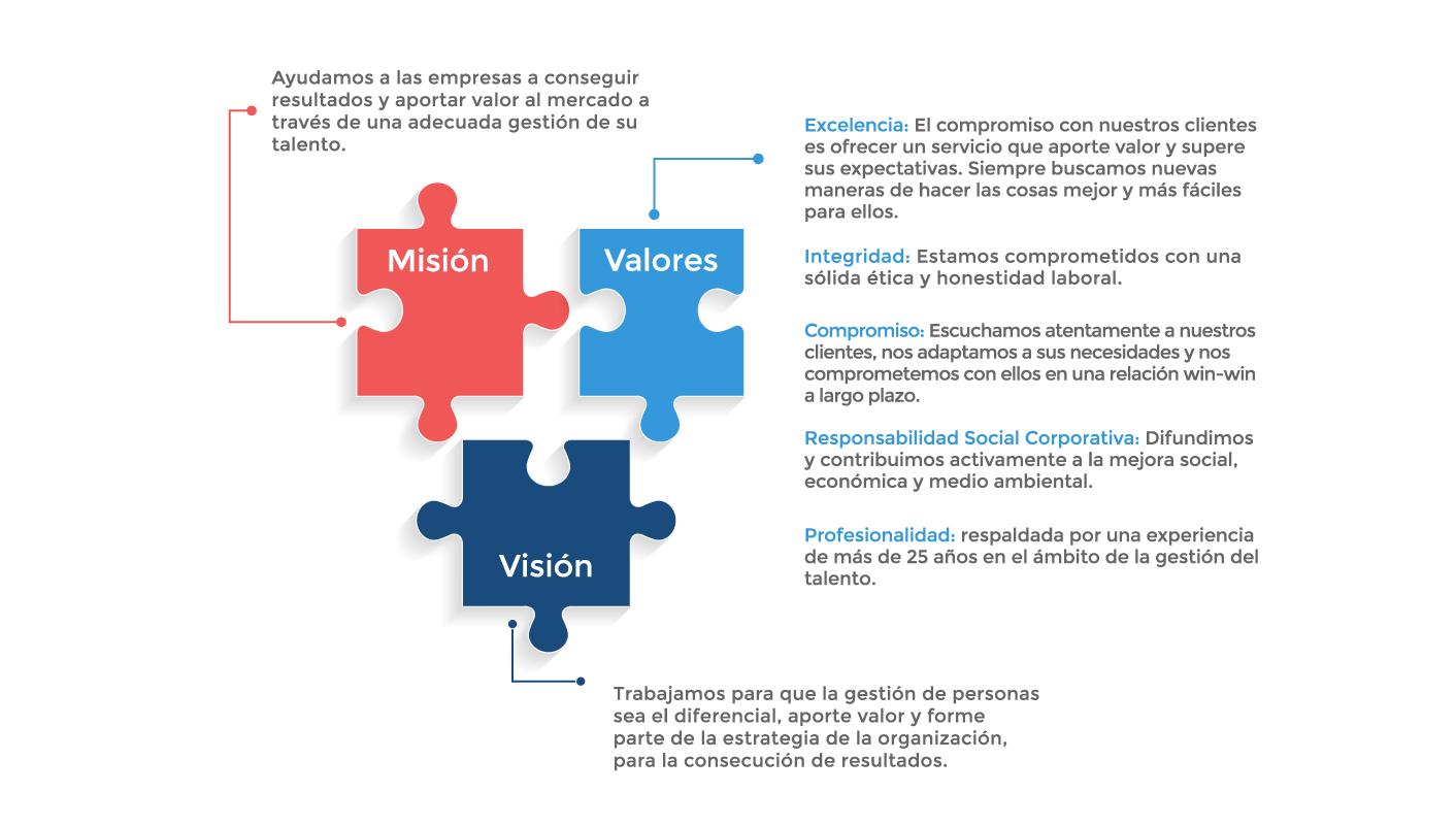 Misión, Visión y Valores de ARGAVAN CONSULTING