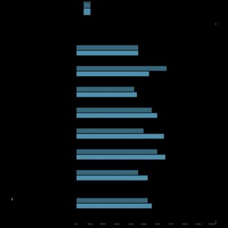 Sales Skills Index™ - ©ARGAVAN CONSULTING