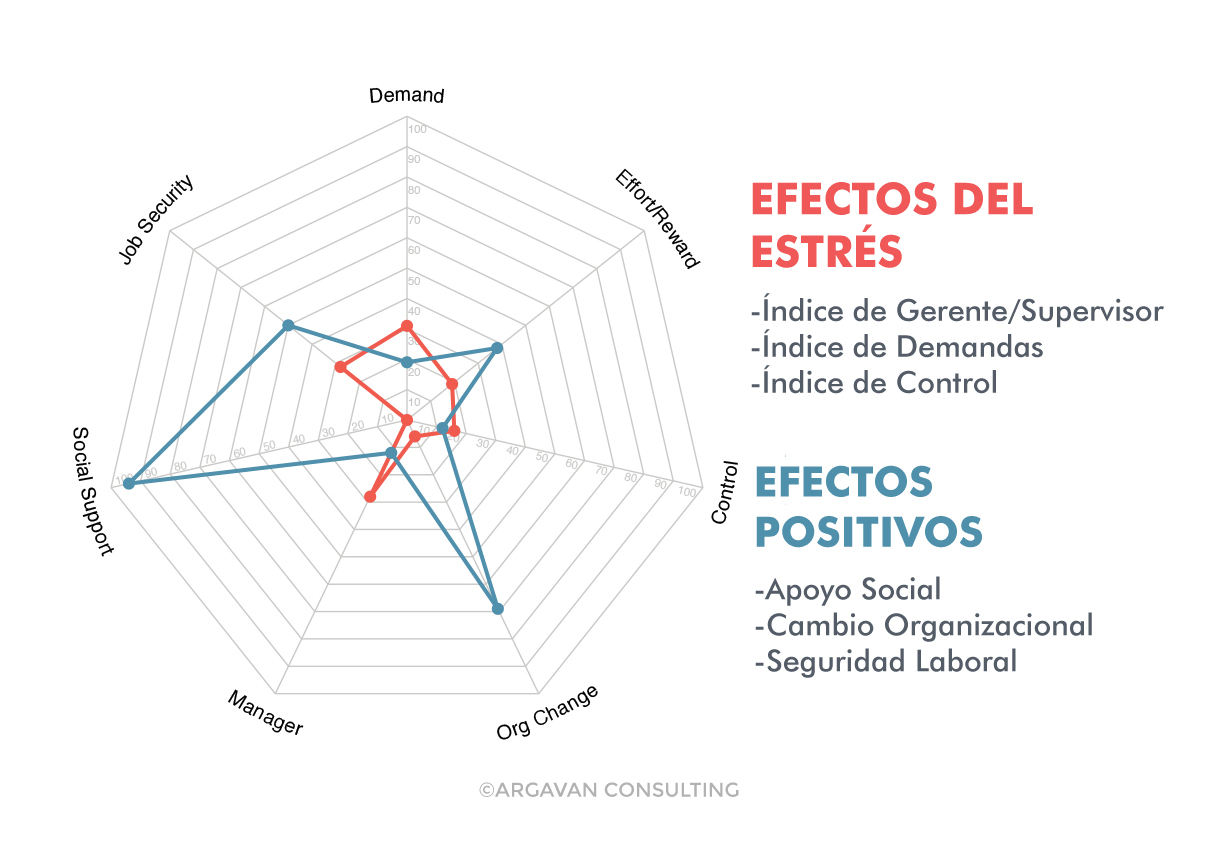 Efectos del Estrés ©ARGAVAN CONSULTING
