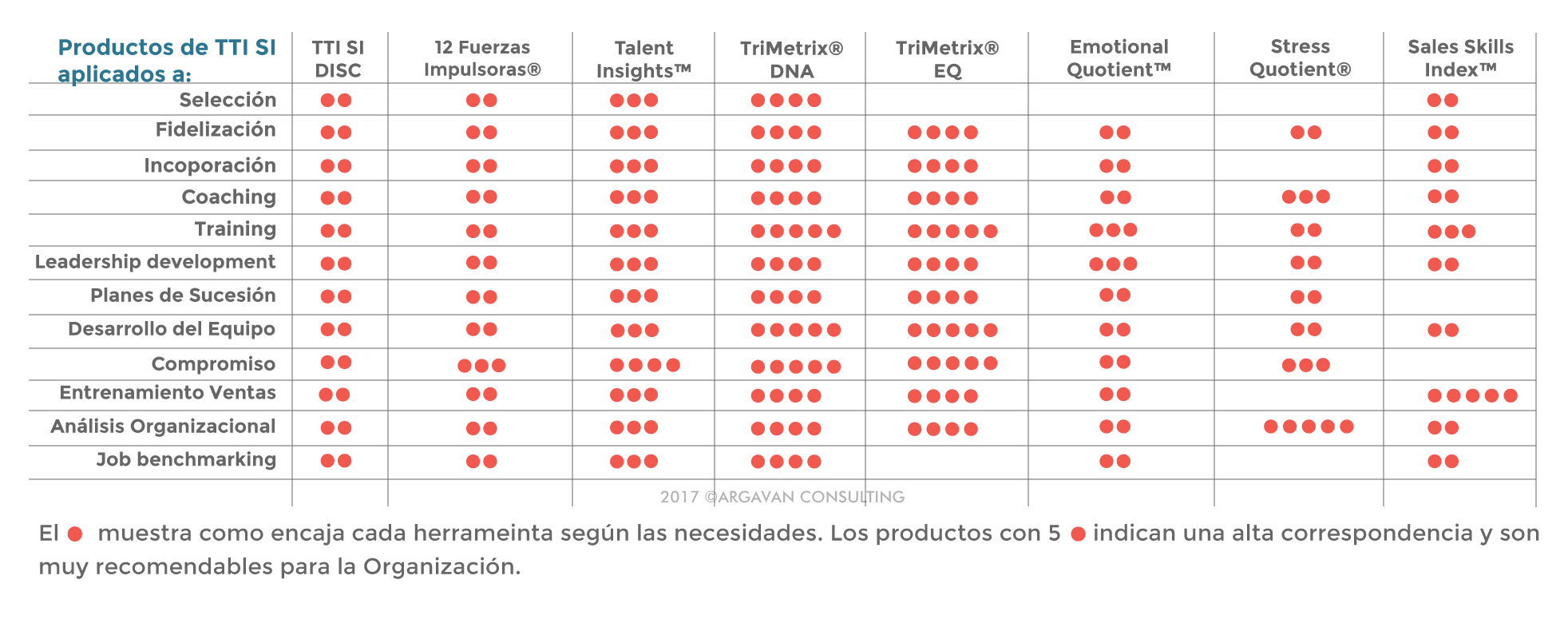 TTI SI Matrix de Productos